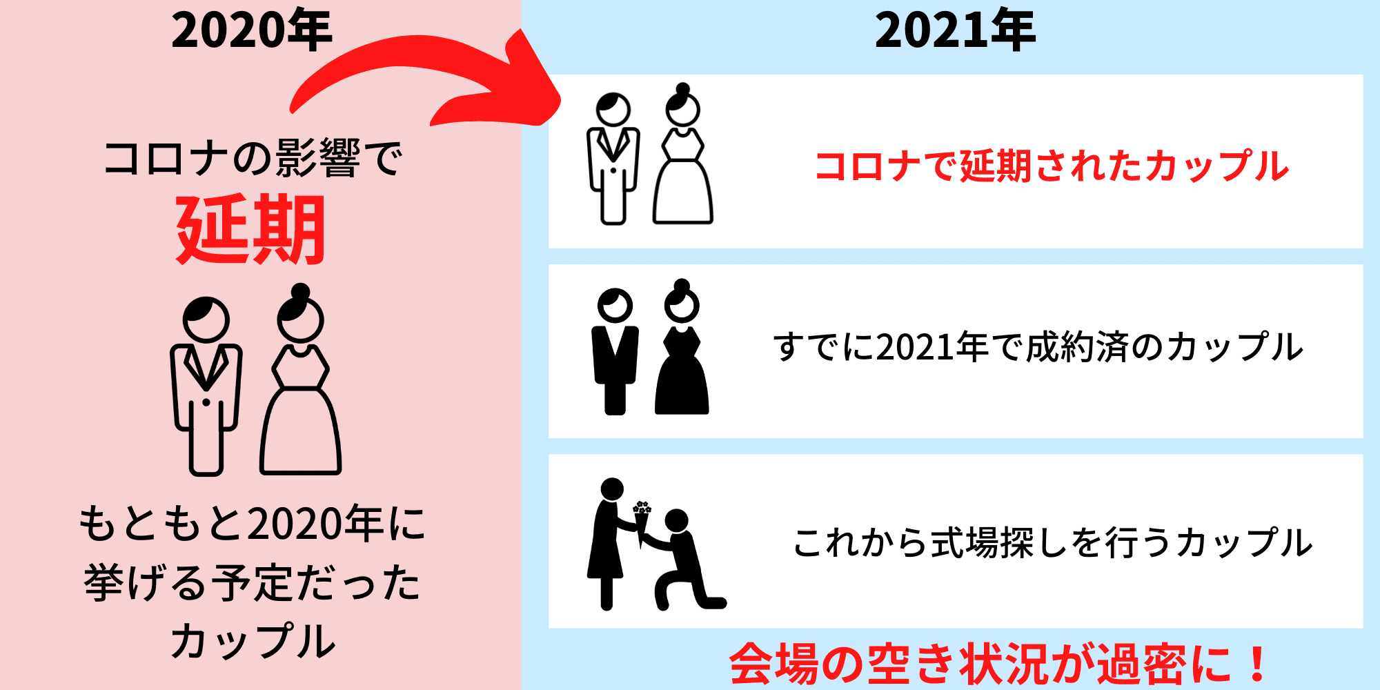 結婚式の延期動向